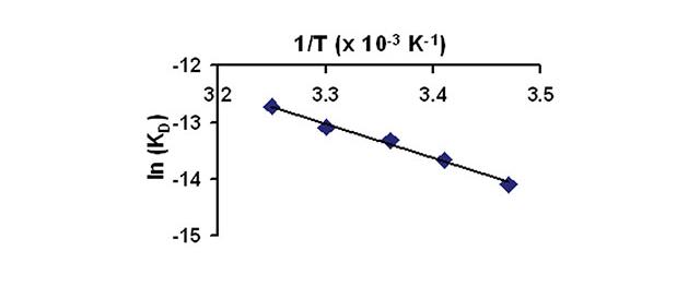 van hoff equation