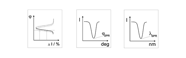 Three SPR detection approaches: Intensity, resonance angle, resonance wavelength (left to right)